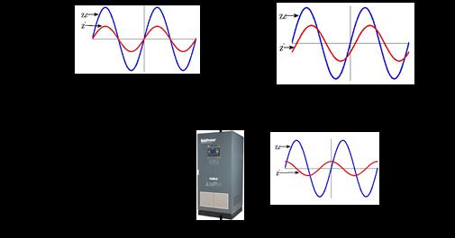 驱动pwm变流器的功率器件(igbt),从而使svg输出与用户设备中大小相等