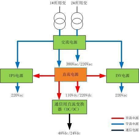 智能一体化电源系统解决方案