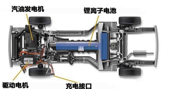 混合动力电动汽车系统结构
